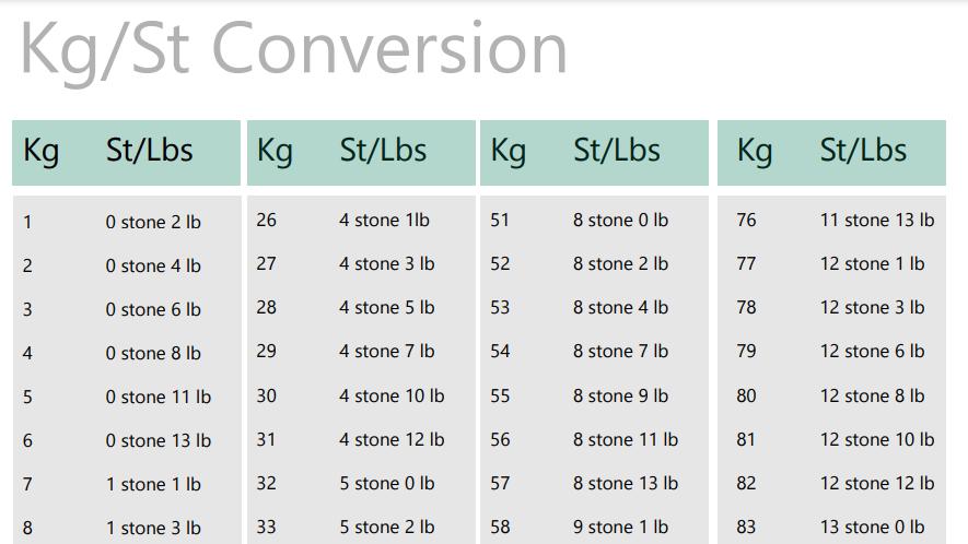 Vs chart kg lbs Convert kg